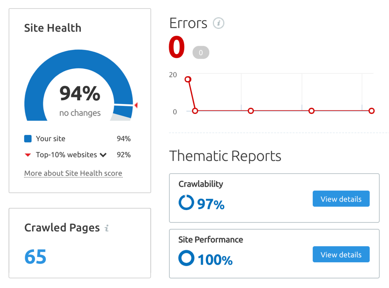 SEO Site Audit Health Benchmark Score